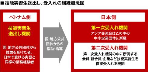 技能実習生送出し、受入れの組織概念図